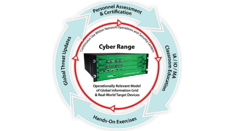 Cyber Range Services