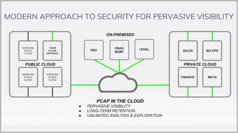 ProtectWise + Ixia: 3 Things to Know When Securing Mixed, Multi-Cloud Environments