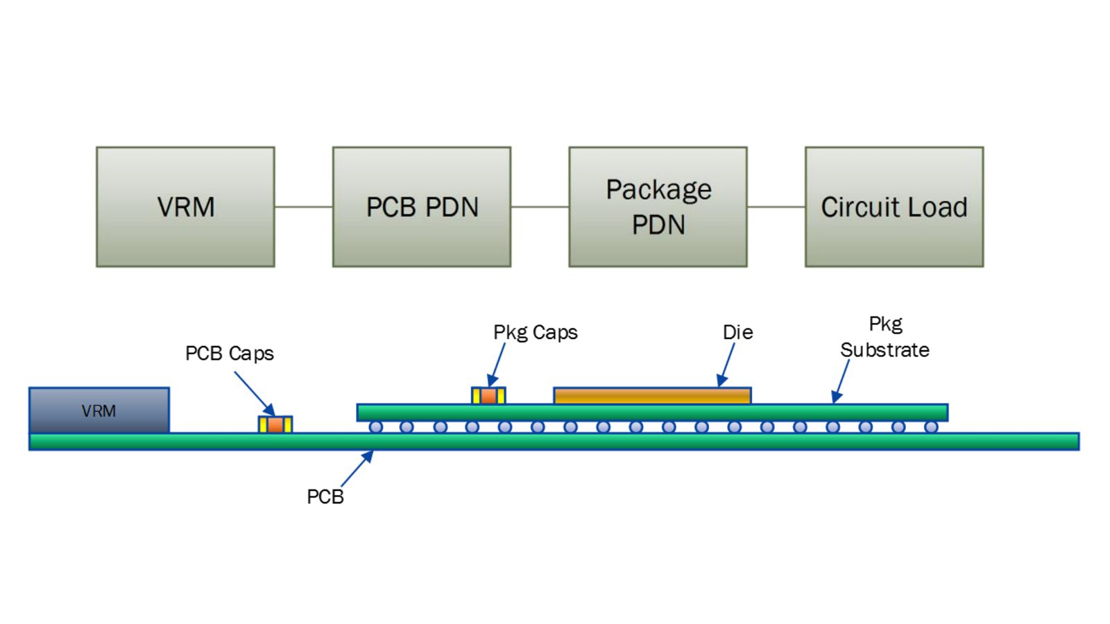 Power Integrity for 32 Gb/s SERDES Transceivers