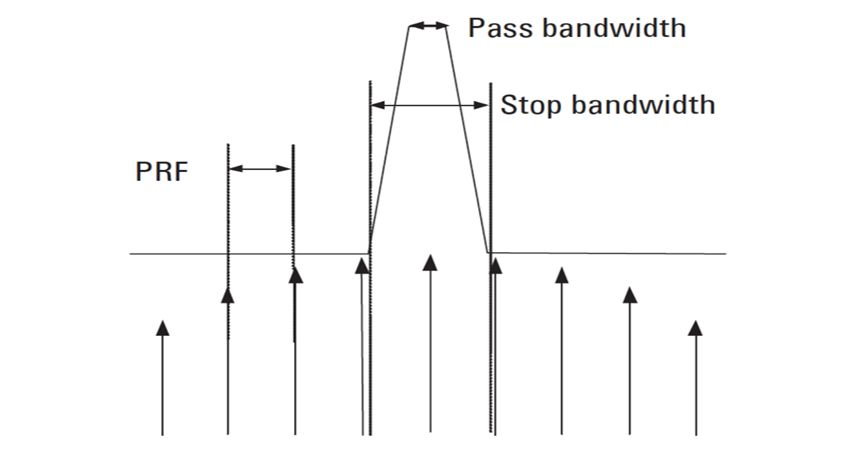 Pulsed Antenna Measurements Using PNA Network Analyzers