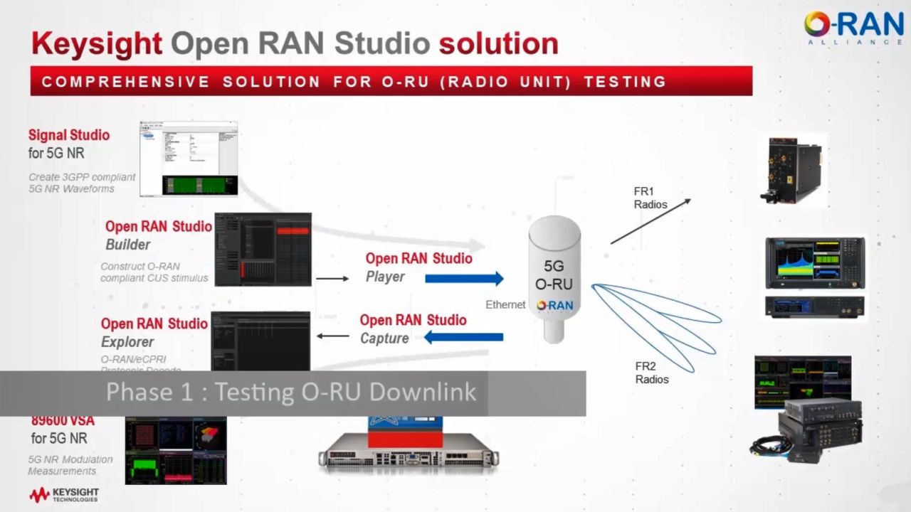 Automated O-RU Testing with Keysight's Open RAN Studio
