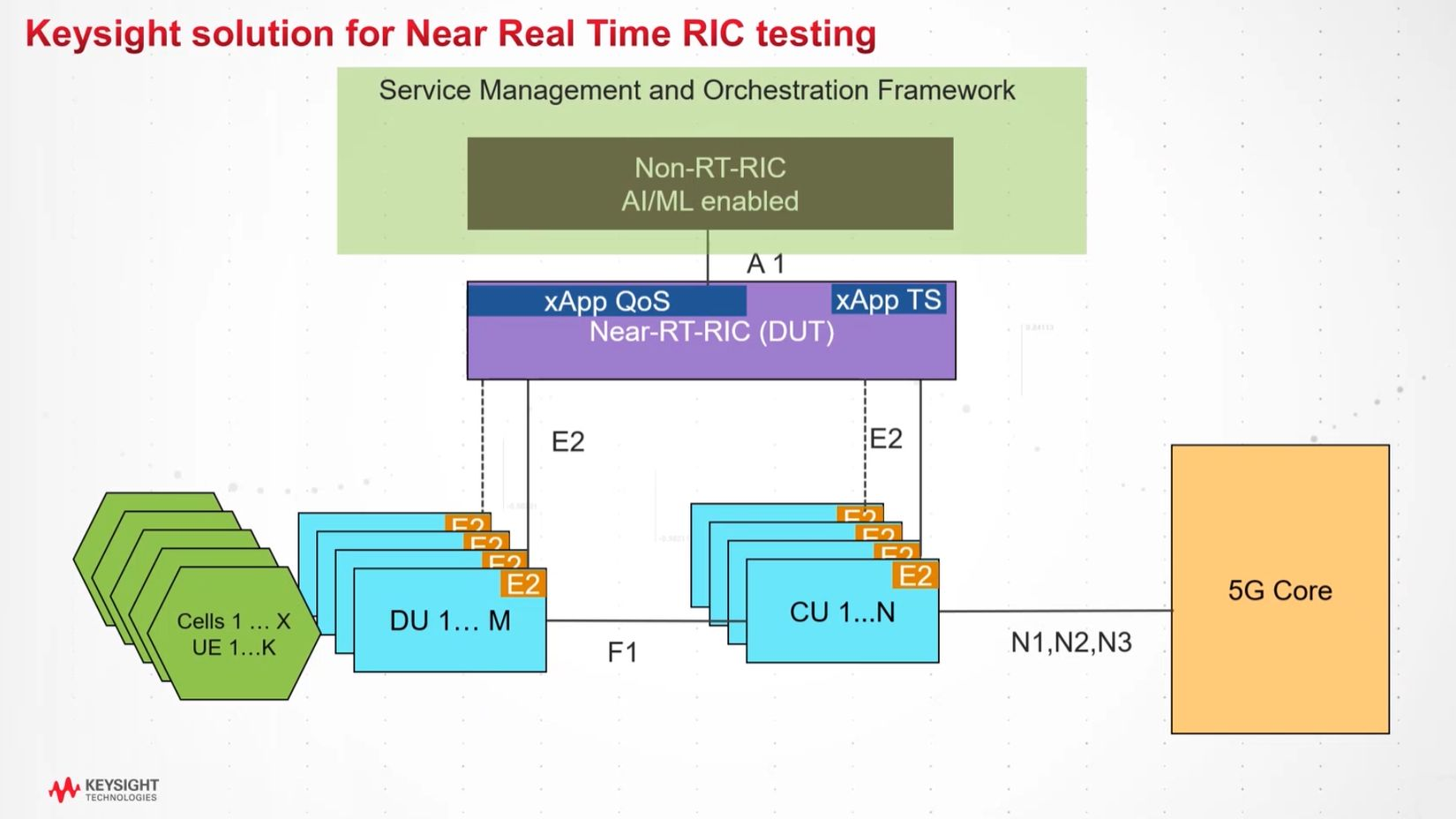 Near Real-Time RIC Testing with Keysight's RICtest