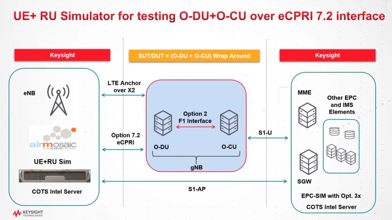 Testing O-DU+O-CU Combinations over eCPRI with Keysight's RuSIM