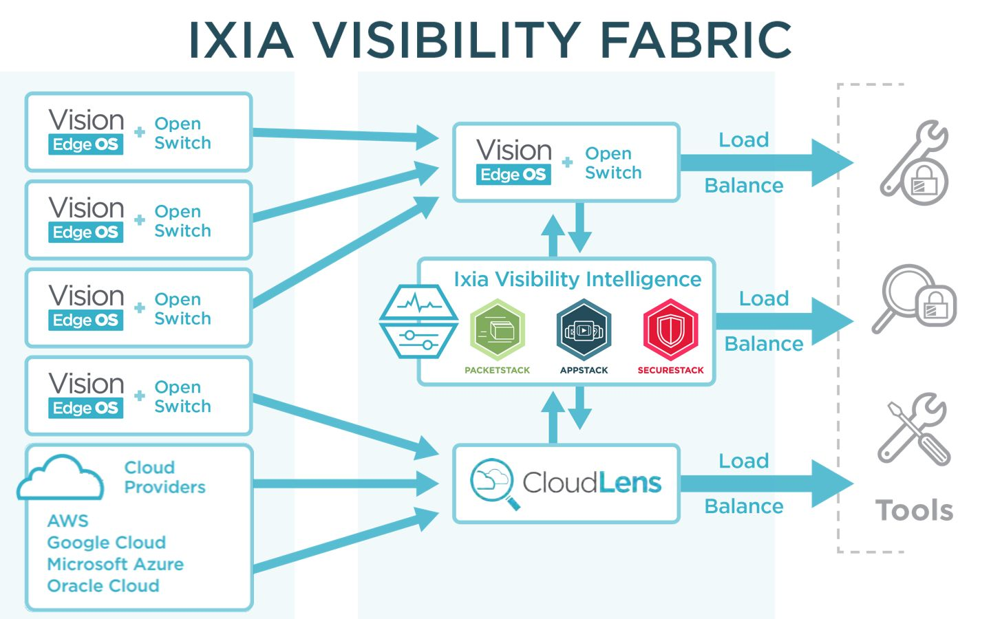Ixia Visibility Fabric Diagram