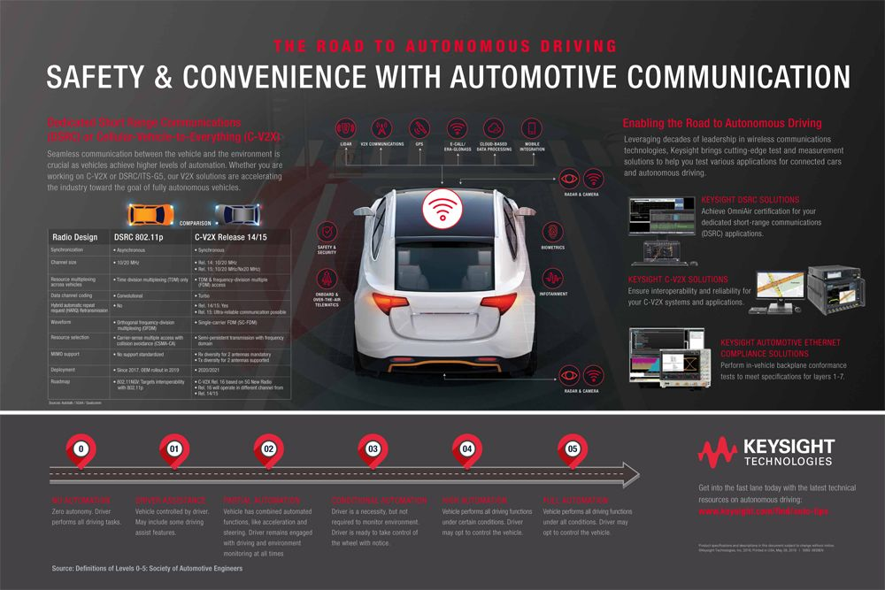 Keysight Automonous Driving Poster - Free Download