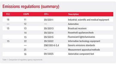 Fundamentals of EMC Pre-Compliance | Keysight