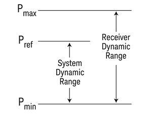 Network Analysis Keysight Antenna Analyzer Lcr Meter For Sale Electroniccircuitsdiagramscom Dynamic Range Defined