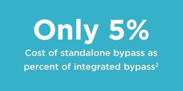 Only 5% cost of standalone bypass as percent of integrated bypass (2)