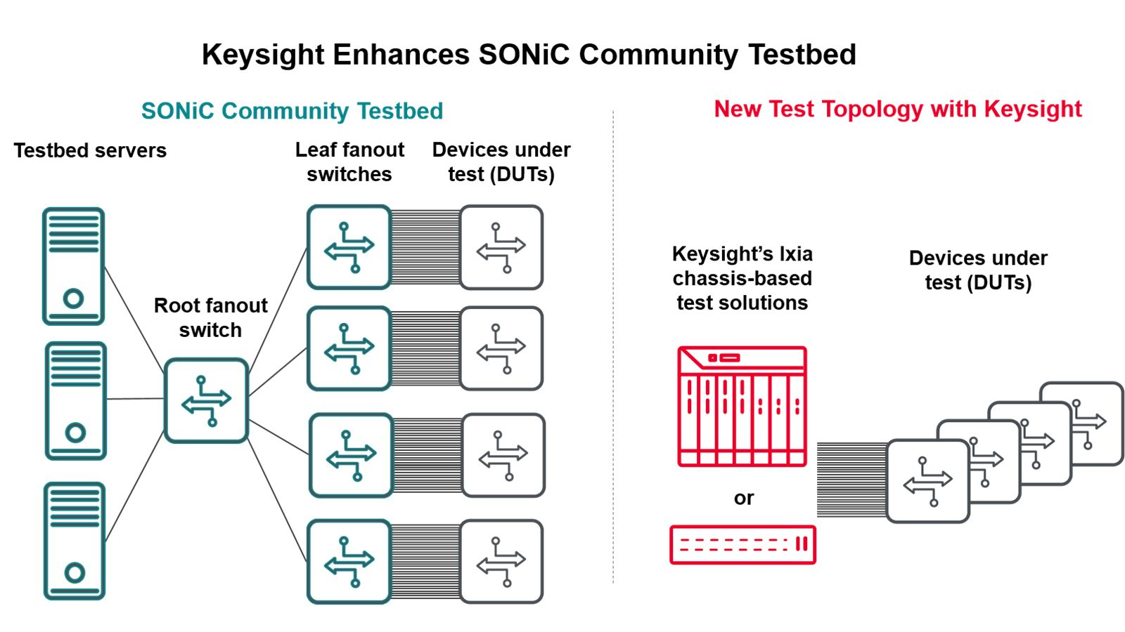 Test Solutions for SONiC and DENT Implementations