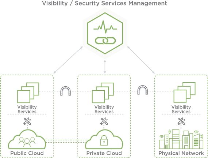 CloudLens Vision Platform
