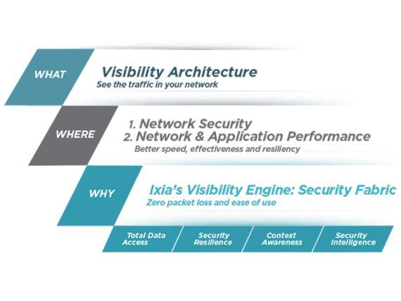 Ixia Visibility Architecture offers benefits for Network Security and Performance Monitoring