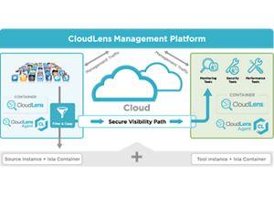 How CloudLens Works: CloudLens Public Architecture