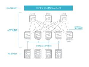 Data Center Diagram