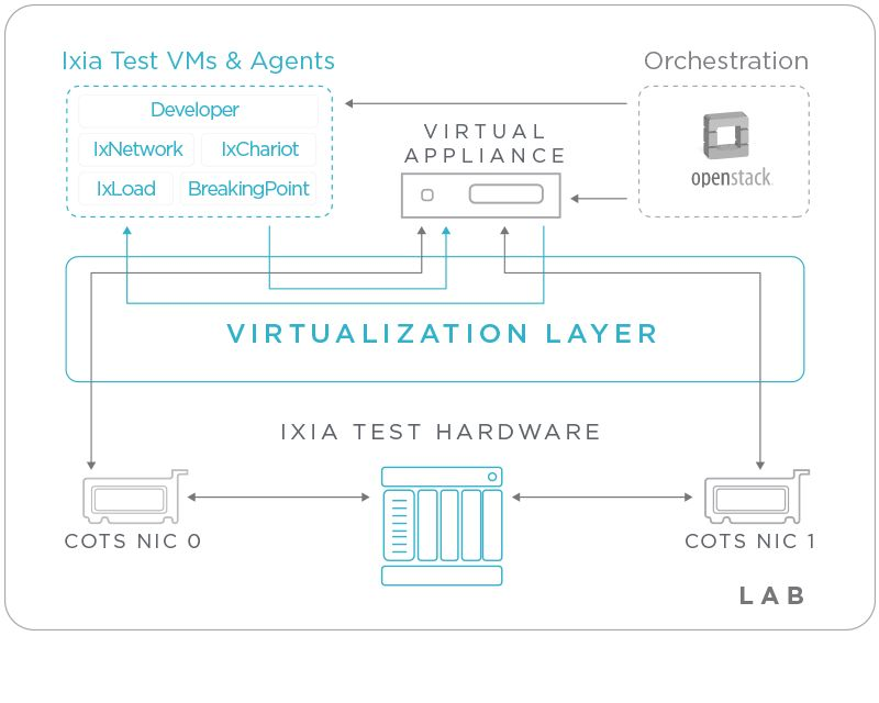 NFV Rollout