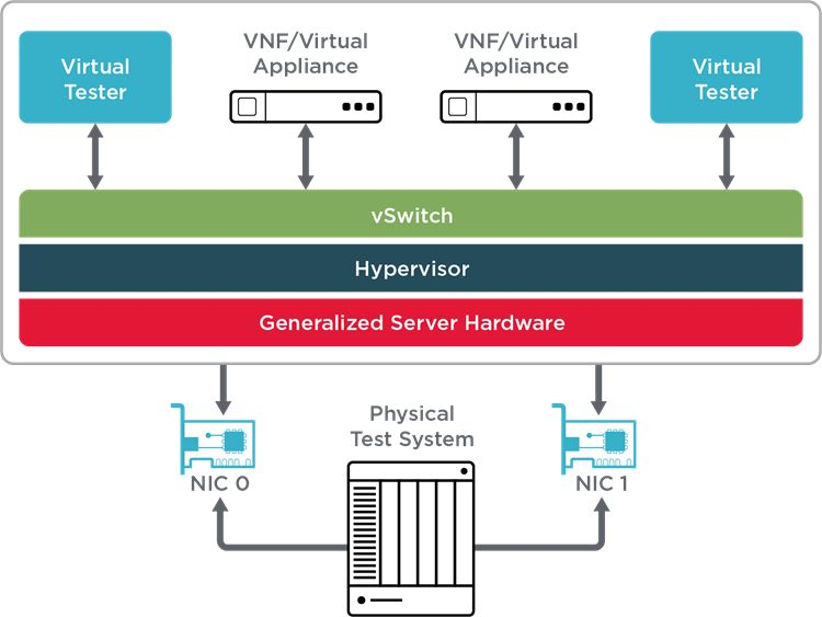 NFV Benchmarking